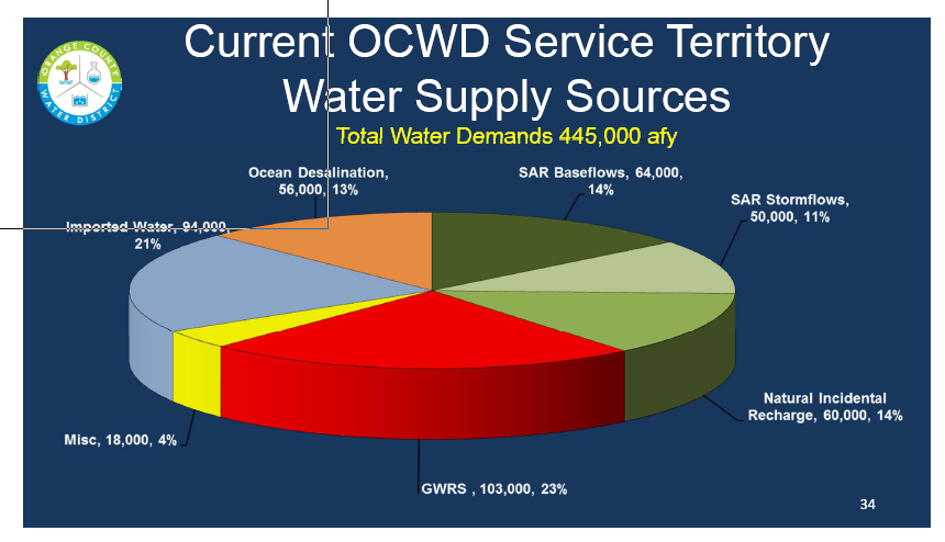This chart shows that OCWD's imported water purchases will decline by the amount of desalinated water it would buy from Poseidon (56,000 AF) for no net gain. (150,000 AF minus 56,000 AF. See above chart)